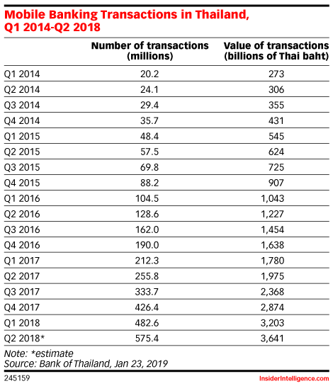 Mobile Banking Transactions in Thailand, Q1 2014-Q2 2018