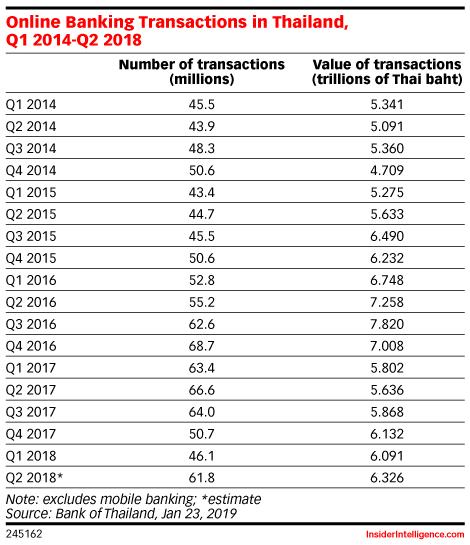 Online Banking Transactions in Thailand, Q1 2014-Q2 2018