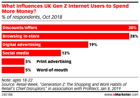 What Influences UK Gen Z Internet Users to Spend More Money? (% of respondents, Oct 2018)
