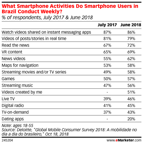 What Smartphone Activities Do Smartphone Users in Brazil Conduct Weekly? (% of respondents, July 2017 & June 2018)