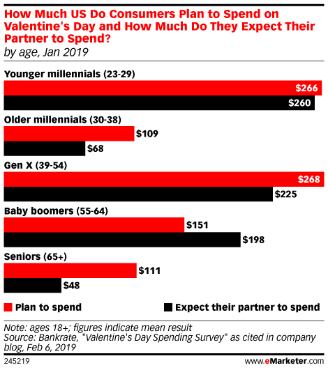 How Much US Do Consumers Plan to Spend on Valentine's Day and How Much Do They Expect Their Partner to Spend? (by age, Jan 2019)