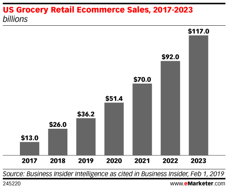 US Grocery Retail Ecommerce Sales, 2017-2023 (billions)