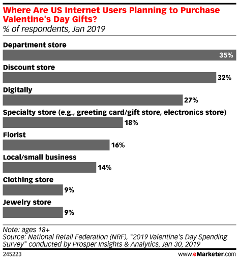 Where Are US Internet Users Planning to Purchase Valentine's Day Gifts? (% of respondents, Jan 2019)
