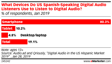 What Devices Do US Spanish-Speaking Digital Audio Listeners Use to Listen to Digital Audio? (% of respondents, Jan 2019)