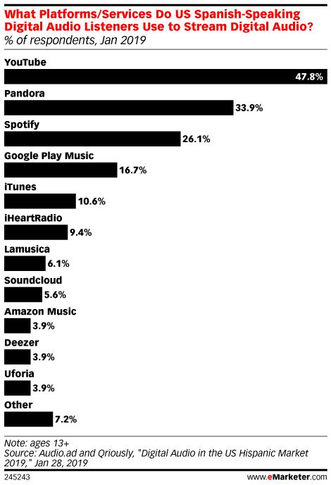 What Platforms/Services Do US Spanish-Speaking Digital Audio Listeners Use to Stream Digital Audio? (% of respondents, Jan 2019)
