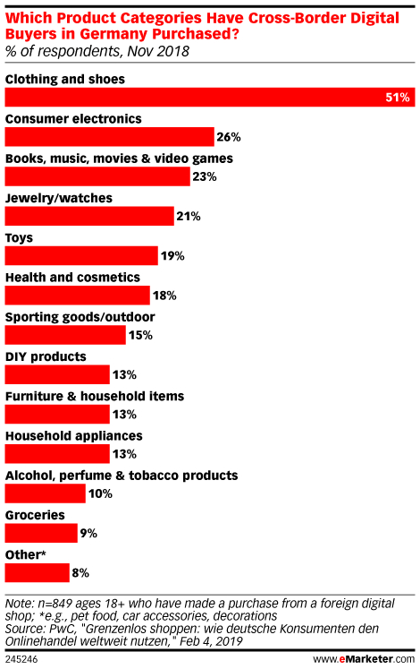 Which Product Categories Have Cross-Border Digital Buyers in Germany Purchased? (% of respondents, Nov 2018)