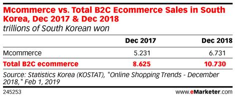 Mcommerce vs. Total B2C Ecommerce Sales in South Korea, Dec 2017 & Dec 2018 (trillions of South Korean won)