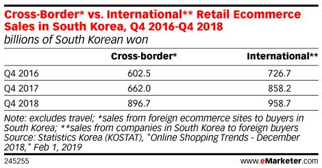 Cross-Border* vs. International** Retail Ecommerce Sales in South Korea, Q4 2016-Q4 2018 (billions of South Korean won)