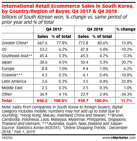 International Retail Ecommerce Sales in South Korea, by Country/Region of Buyer, Q4 2017 & Q4 2018 (billions of South Korean won, % change vs. same period of prior year and % of total)
