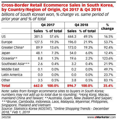 Cross-Border Retail Ecommerce Sales in South Korea, by Country/Region of Origin, Q4 2017 & Q4 2018 (billions of South Korean won, % change vs. same period of prior year and % of total)