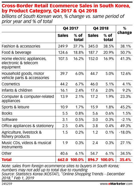 Cross-Border Retail Ecommerce Sales in South Korea, by Product Category, Q4 2017 & Q4 2018 (billions of South Korean won, % change vs. same period of prior year and % of total)