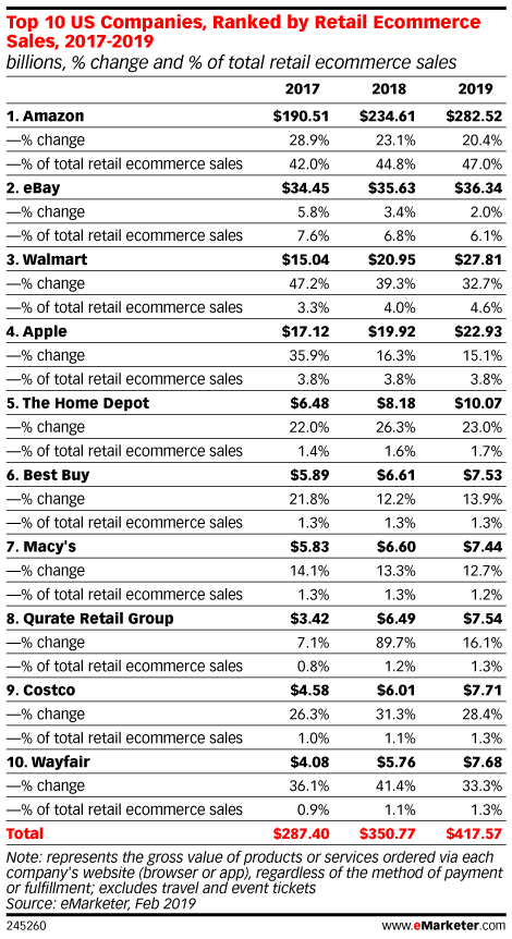 Top 10 US Companies, Ranked by Retail Ecommerce Sales, 2017-2019