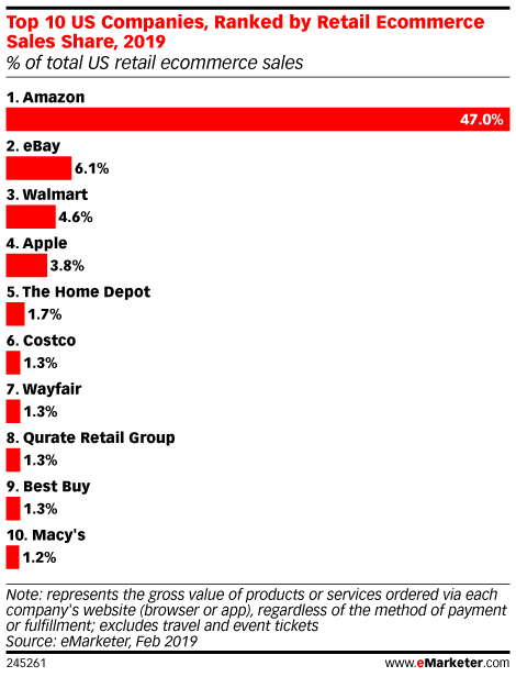 Top 10 US Companies, Ranked by Retail Ecommerce Sales Share, 2019 (% of total US retail ecommerce sales)