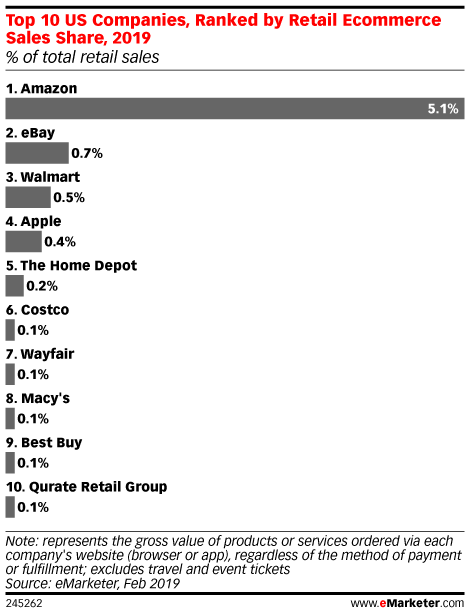 Top 10 US Companies, Ranked by Retail Ecommerce Sales Share, 2019 (% of total retail sales)