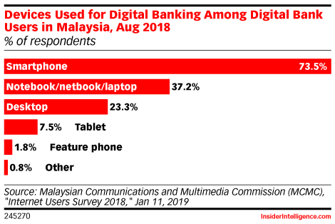 Devices Used for Digital Banking Among Digital Bank Users in Malaysia, Aug 2018 (% of respondents)