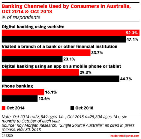 Banking Channels Used by Consumers in Australia, Oct 2014 & Oct 2018 (% of respondents)