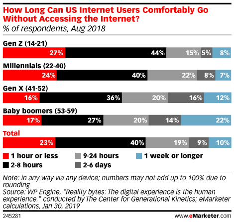 How Long Can US Internet Users Comfortably Go Without Accessing the Internet? (% of respondents, Aug 2018)