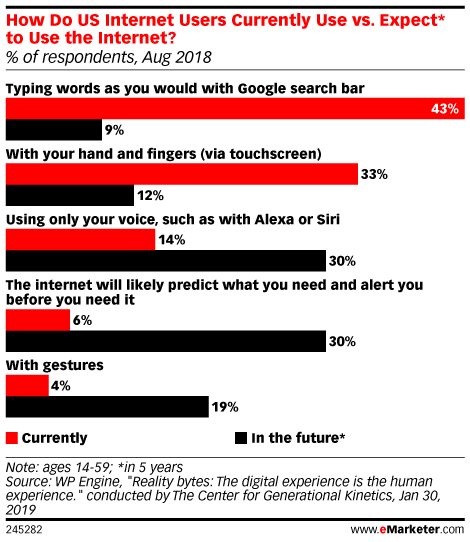 How Do US Internet Users Currently Use vs. Expect* to Use the Internet? (% of respondents, Aug 2018)