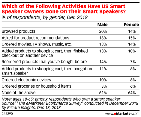 Which of the Following Activities Have US Smart Speaker Owners Done On Their Smart Speakers? (% of respondents, by gender, Dec 2018)