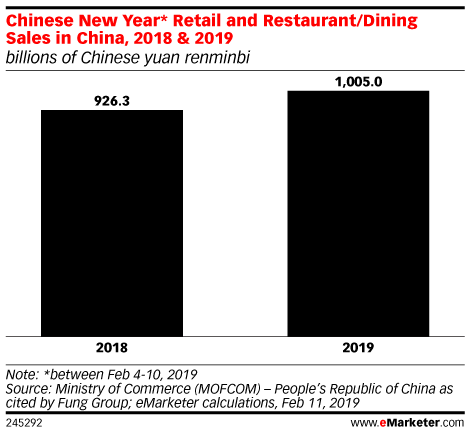 Chinese New Year* Retail and Restaurant/Dining Sales in China, 2018 & 2019 (billions of Chinese yuan renminbi)
