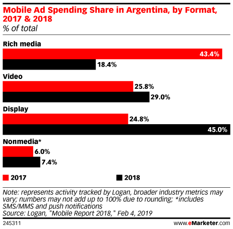 Mobile Ad Spending Share in Argentina, by Format, 2017 & 2018 (% of total)