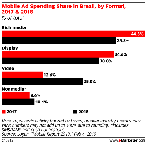 Mobile Ad Spending Share in Brazil, by Format, 2017 & 2018 (% of total)