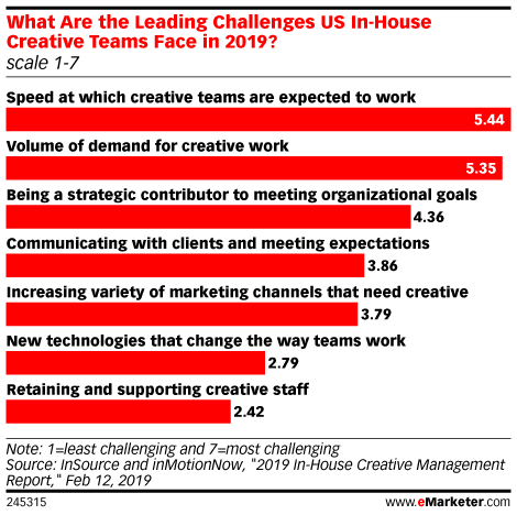 What Are the Leading Challenges US In-House Creative Teams Face in 2019? (scale 1-7)