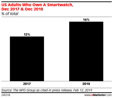 US Adults Who Own A Smartwatch, Dec 2017 & Dec 2018 (% of total)