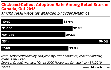 Click-and-Collect Adoption Rate Among Retail Sites in Canada, Oct 2018 (among retail websites analyzed by OrderDynamics)