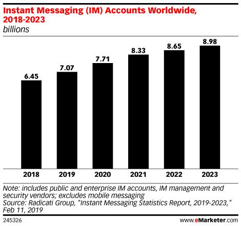 Instant Messaging (IM) Accounts Worldwide, 2018-2023 (billions)