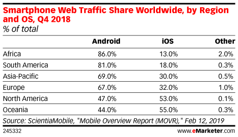 Smartphone Web Traffic Share Worldwide, by Region and OS, Q4 2018 (% of total)