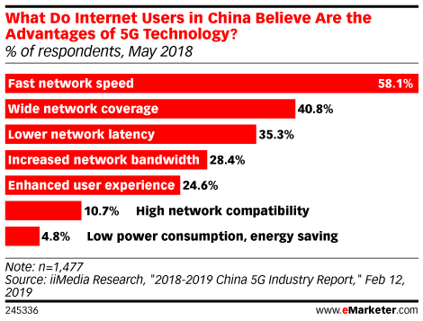 What Do Internet Users in China Believe Are the Advantages of 5G Technology? (% of respondents, May 2018)