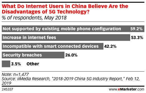 What Do Internet Users in China Believe Are the Disadvantages of 5G Technology? (% of respondents, May 2018)