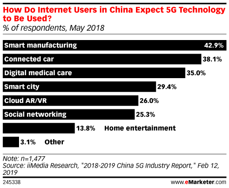 How Do Internet Users in China Expect 5G Technology to Be Used? (% of respondents, May 2018)