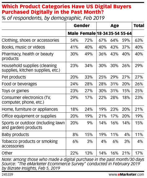 Which Product Categories Have US Digital Buyers Purchased Digitally in the Past Month? (% of respondents, by demographic, Feb 2019)