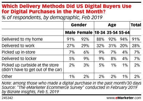 Which Delivery Methods Did US Digital Buyers Use for Digital Purchases in the Past Month? (% of respondents, by demographic, Feb 2019)