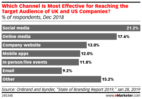 Which Channel Is Most Effective for Reaching the Target Audience of UK and US Companies? (% of respondents, Dec 2018)