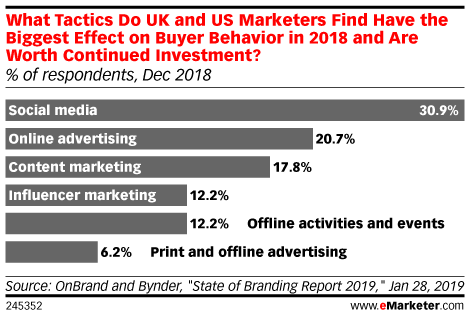What Tactics Do UK and US Marketers Find Have the Biggest Effect on Buyer Behavior in 2018 and Are Worth Continued Investment? (% of respondents, Dec 2018)
