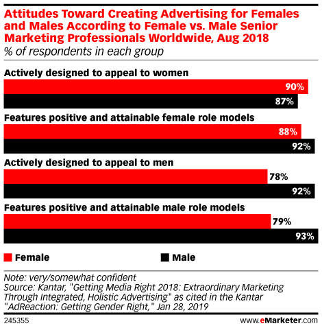 Attitudes Toward Creating Advertising for Females and Males According to Female vs. Male Senior Marketing Professionals Worldwide, Aug 2018 (% of respondents in each group)