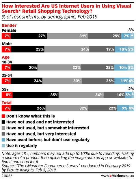 How Interested Are US Internet Users in Using Visual Search* Retail Shopping Technology? (% of respondents, by demographic, Feb 2019)