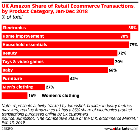 UK Amazon Share of Retail Ecommerce Transactions, by Product Category, Jan-Dec 2018 (% of total)