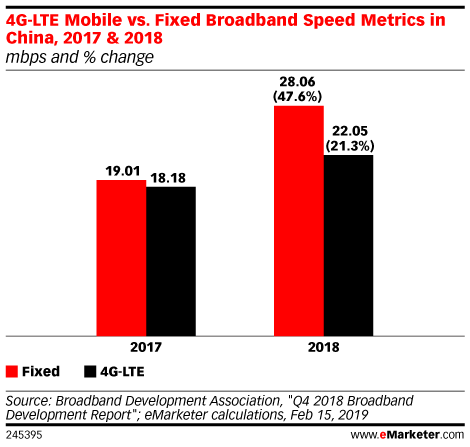 4G-LTE Mobile vs. Fixed Broadband Speed Metrics in China, 2017 & 2018 (mbps and % change)