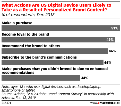 What Actions Are US Digital Device Users Likely to Take as a Result of Personalized Brand Content? (% of respondents, Dec 2018)