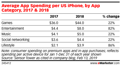 Average App Spending per US iPhone, by App Category, 2017 & 2018