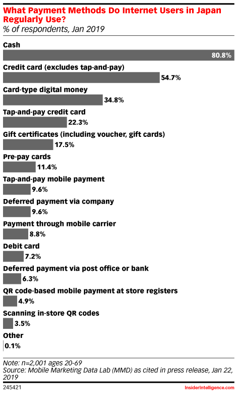 What Payment Methods Do Internet Users in Japan Regularly Use? (% of respondents, Jan 2019)