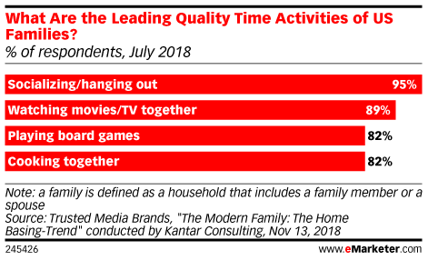 What Are the Leading Quality Time Activities of US Families? (% of respondents, July 2018)