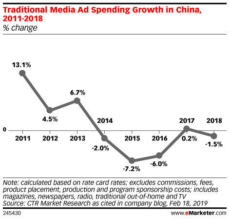 Traditional Media Ad Spending Growth in China, 2011-2018 (% change)