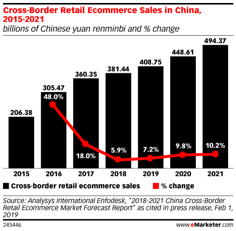 Cross-Border Retail Ecommerce Sales in China, 2015-2021 (billions of Chinese yuan renminbi and % change)
