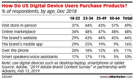 How Do US Digital Device Users Purchase Products? (% of respondents, by age, Dec 2018)