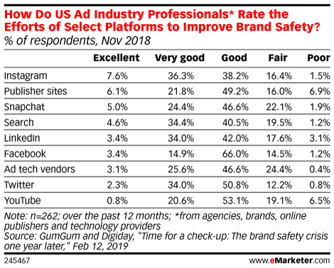 How Do US Ad Industry Professionals* Rate the Efforts of Select Platforms to Improve Brand Safety? (% of respondents, Nov 2018)